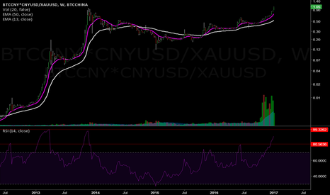 BTCCNY*CNYUSD/XAUUSD: Bitcoin in China is now 5% more expensive than Gold