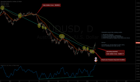 AUDUSD: AUDUSD - Long biased