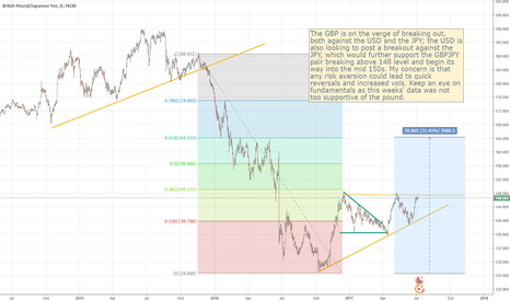 GBPJPY: GBPJPY - Daily Tech Updated