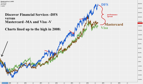 MA: Discover Financial Services - DFS -Daily - Ahead of the pack -