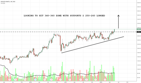 BERGEPAINT: LOOKING TO HIT 340-360 ZONE WITH SUPPORTS @ 250-260 LONGED