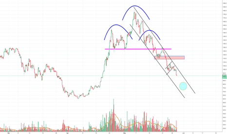 BCHUSD: BCH still dropping towards the 750 target