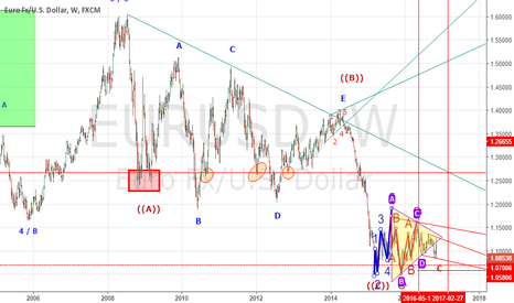 EURUSD: Deceiving Triangles? Let the wave show u.