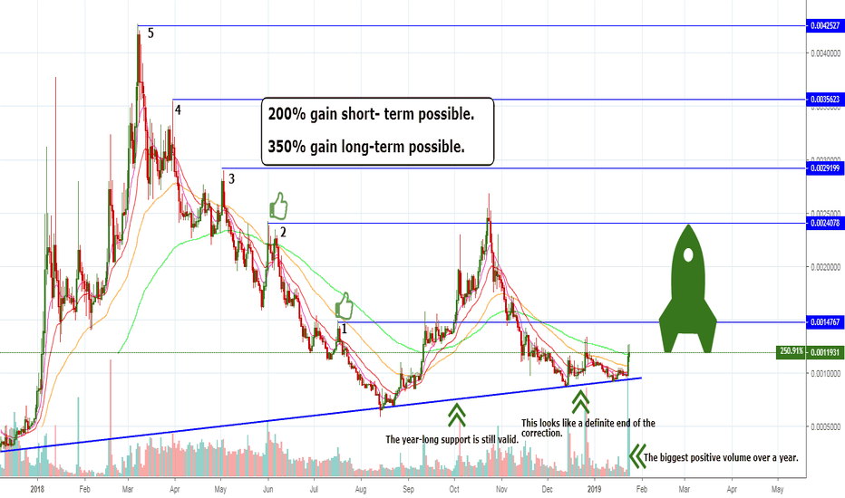 GVTBTC: GVT – Ready for a rally? Curious when? 350% gain possible.