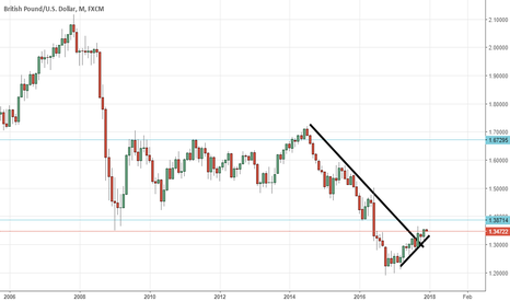 GBPUSD: trend line and support and resistance