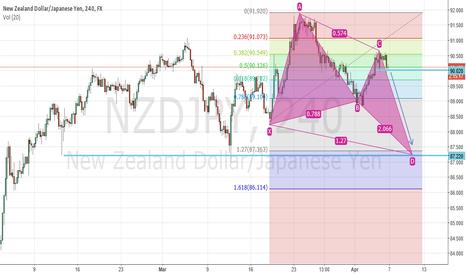 NZDJPY: The Bullish Butterfly Pattern