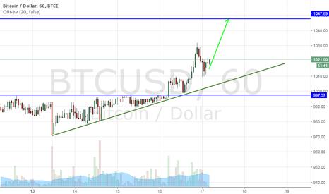 BTCUSD: Bitcoin buy текущие