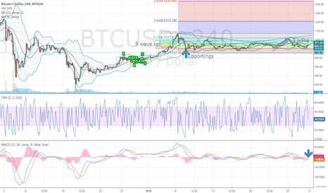 BTCUSD: btc going up