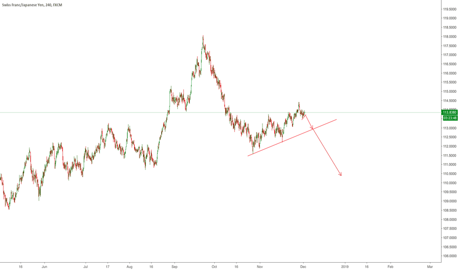 CHFJPY: We are looking for a short setup on CHFJPY don't miss this !!!