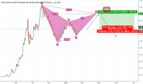 IPEKE: gartley