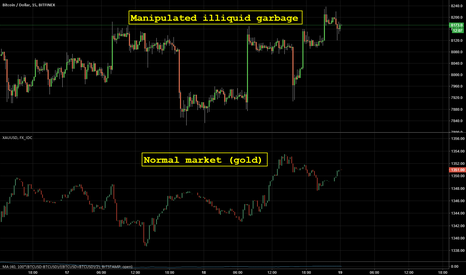 BTCUSD: Belfort wouldn't bother to pump this