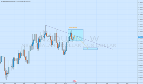 NZDUSD: NZDUSD following up on the short call