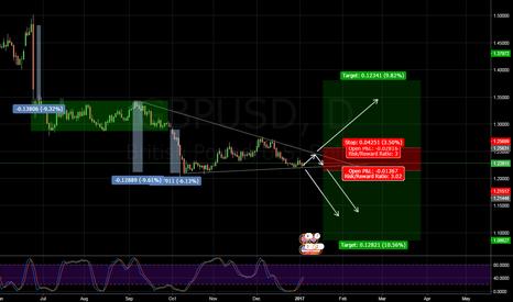 GBPUSD: GBPUSD 1D CHART, Descending triangle