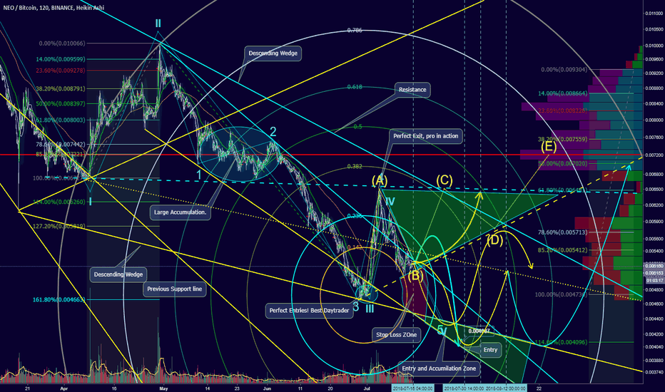 NEOBTC: Damn, witness the most perfect day trade and Triangle formation.