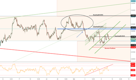 NZDUSD: NZD/USD - Intraday Observation - UPDATE_3