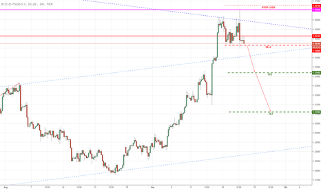 GBPUSD: Cable, ein short set up!