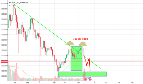 BTCUSD: BTC/USD Live Or Die With Price Action