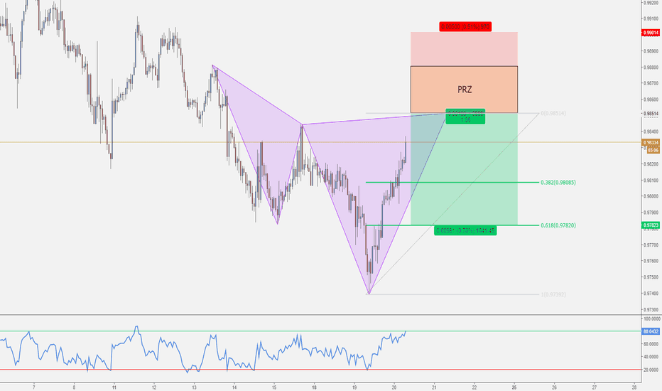 AUDCAD: AUD/CAD - Potenziale Cypher Pattern in Completamento