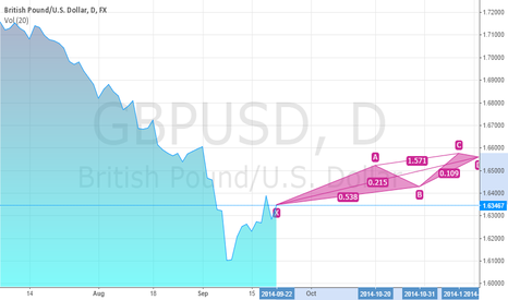 GBPUSD: this is my idea for GBP-USD