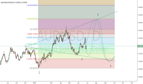 AUDUSD: AUDUSD POSSIBLE HIGHER HIGH