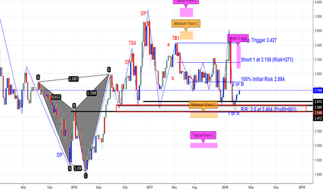 NGAS: short to $2.5- $2.4 based on Weekly Ewave C needed still
