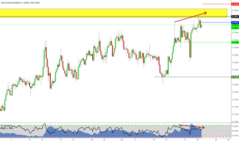 NZDUSD: Short setup on NZDUSD