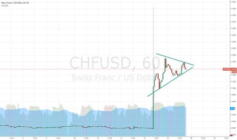 CHFUSD: STILL LONG CHF