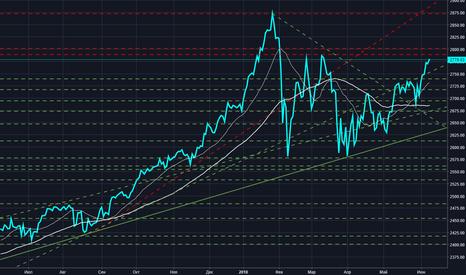 SPX: Индекс S&P500 (рынок акций США)