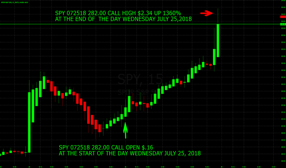 SPY: 1360% PROFIT TODAY TRADING SPY WEEKLY OPTIONS