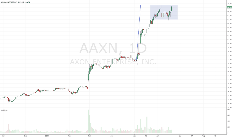 AAXN: $AAXN - buy now, chart later