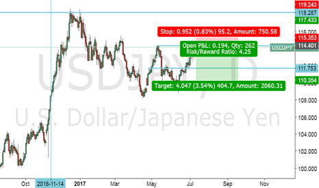 USDJPY: Short USDJPY at previous high