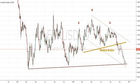 EURUSD: Broken SHS Neckline with Potential to 1.0520