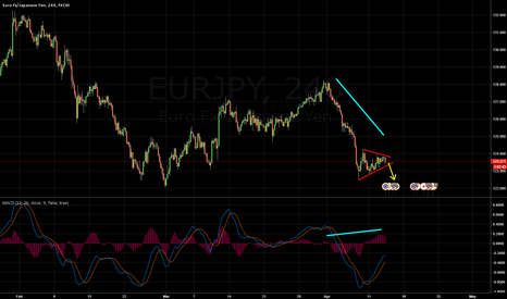 EURJPY: EURJPY Triangle Sell Idea