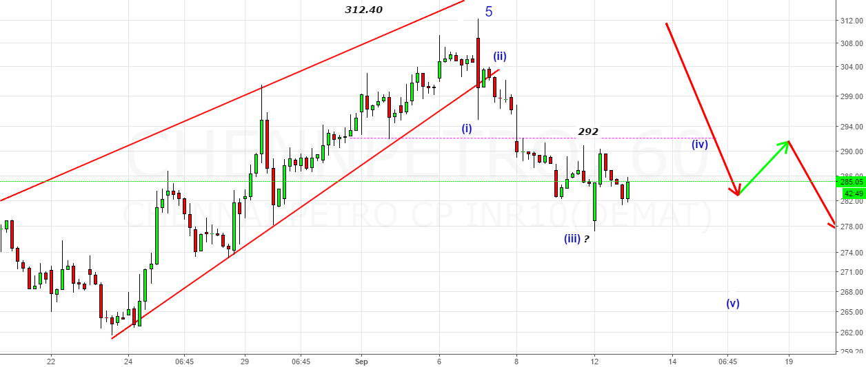 ChennaiPetro- Look for a bounce in the zone 292-293