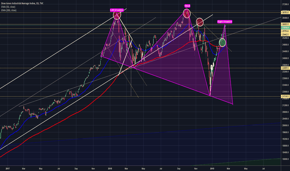 DJI: DOW IS AT A DEFINING MOMENT