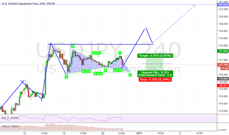 USDJPY: Trend continuation + Gartley