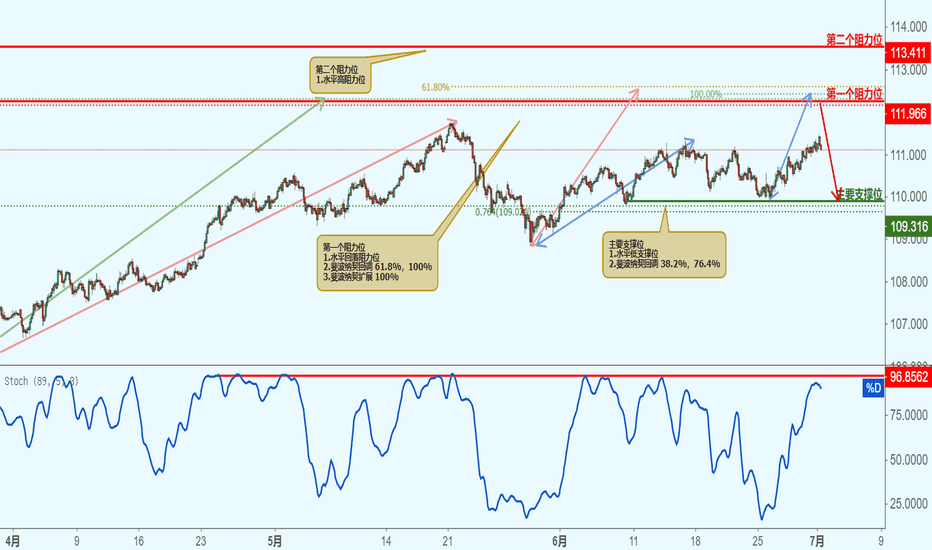 USDJPY: USDJPY 美元兑日元-接近阻力位,下跌1