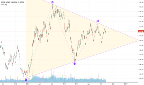GLD: GLD Symmetrical Triangle