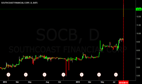 "SOCB: $SOCB ""house of pain"""