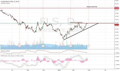 FLS: Buy on breakout