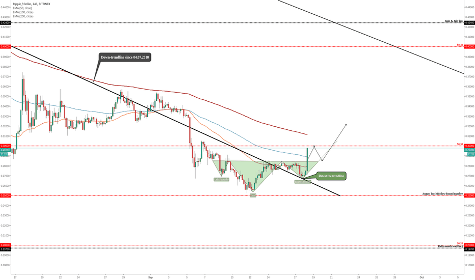 XRPUSD: RIPPLE (XRP/USD) - Inverted Head and Shoulders!