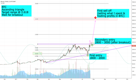 BTCUSD: Bitcoin Next stop at 5000USD (Highaltitudeinvesting) :)