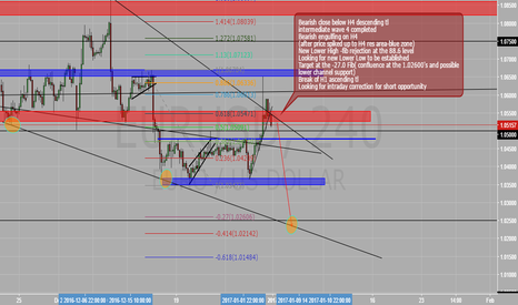 EURUSD: EU -Bearish outlook