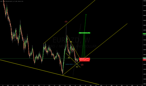 EURNZD: EURNZD - still in up trend