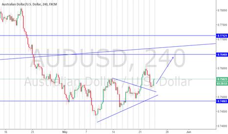 AUDUSD: AUDUSD Broke trend line and retouch...