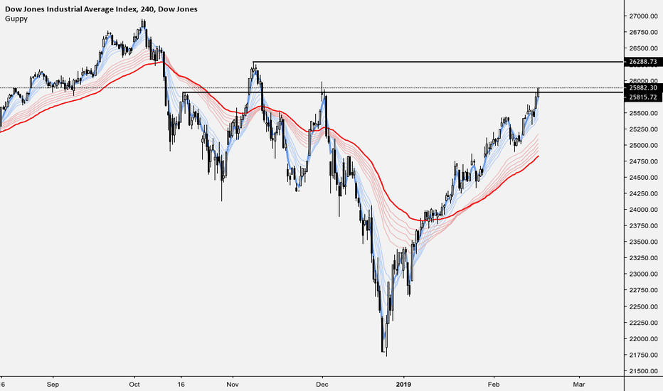 DJI: Stop shorting and protect your capital