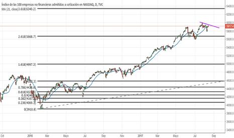 NDX: NASDAQ 100 Para gráfico diario y gráficos inferiores.