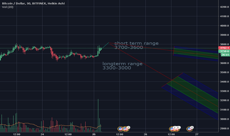 BTCUSD: short term vs long term BTC goals