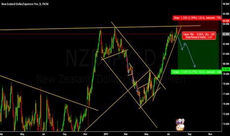 NZDJPY: SELL NZDJPY  Entry @ 82.984