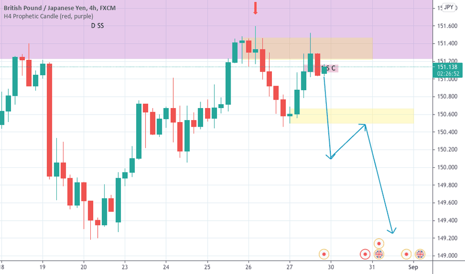 GBPJPY SELLING
